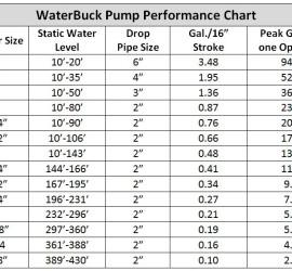 WaterBuck hand water pump capacity chart